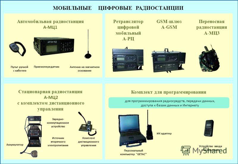 МОБИЛЬНЫЕ ЦИФРОВЫЕ РАДИОСТАНЦИИ А-МЦ1 Пульт ручной с кабелем Автомобильная радиостанция А-МЦ1 Приемопередатчик Антенна на магнитном основании Стационарная радиостанция А-МЦ2 с комплектом дистанционного управления Аккумулятор Комплект дистанционного у