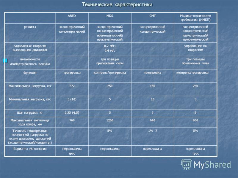 Технические характеристики AREDMDSСМТМедико-технические требования (ИМБП) режимыэксцентрический концентрический эксцентрический концентрический изометрическийй изокинетический эксцентрический концентрический эксцентрический концентрический изометриче