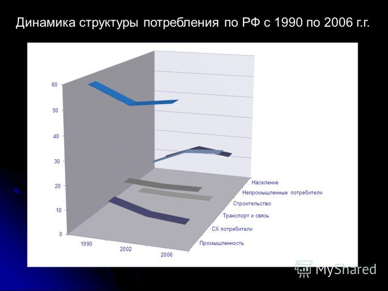 Динамика структуры потребления по РФ с 1990 по 2006 г.г.