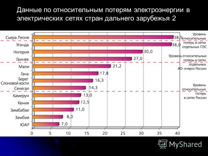 Данные по относительным потерям электроэнергии в электрических сетях стран дальнего зарубежья 2