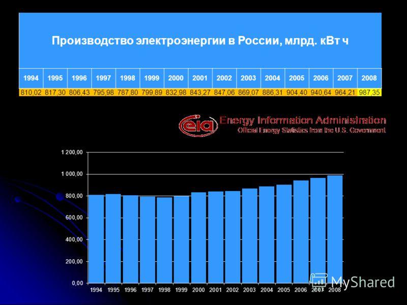 Производство электроэнергии в России, млрд. кВт ч 199419951996199719981999200020012002200320042005200620072008 810,02817,30806,43795,98787,80799,89832,98843,27847,06869,07886,31904,40940,64964,21987,35