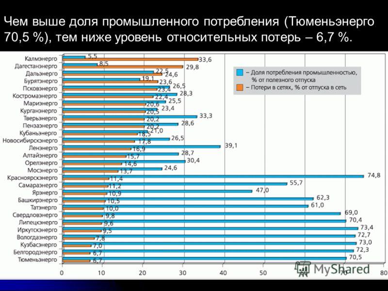Чем выше доля промышленного потребления (Тюменьэнерго 70,5 %), тем ниже уровень относительных потерь – 6,7 %.