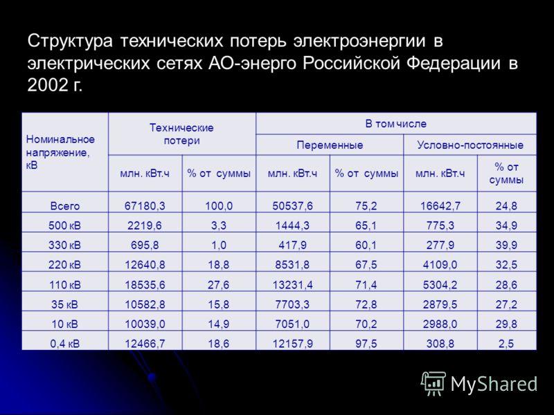 Номинальное напряжение, кВ Технические потери В том числе ПеременныеУсловно-постоянные млн. кВт.ч% от суммымлн. кВт.ч% от суммымлн. кВт.ч % от суммы Всего67180,3100,050537,675,216642,724,8 500 кВ2219,63,31444,365,1775,334,9 330 кВ695,81,0417,960,1277