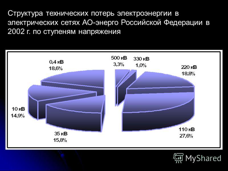 Структура технических потерь электроэнергии в электрических сетях АО-энерго Российской Федерации в 2002 г. по ступеням напряжения