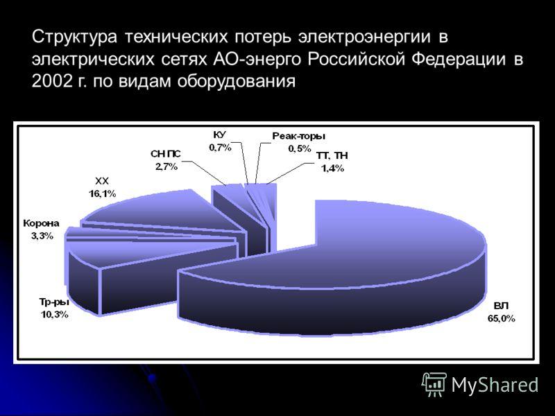 Структура технических потерь электроэнергии в электрических сетях АО-энерго Российской Федерации в 2002 г. по видам оборудования