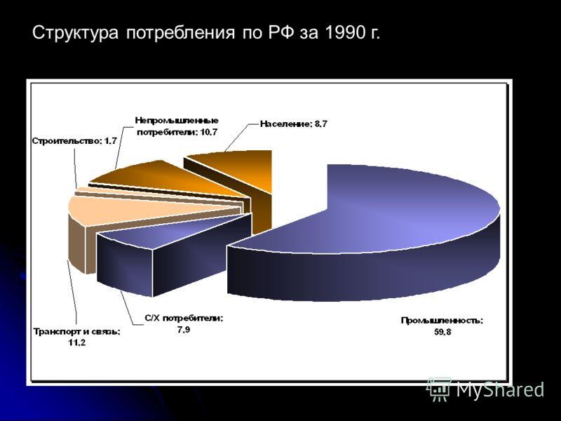 Структура потребления по РФ за 1990 г.