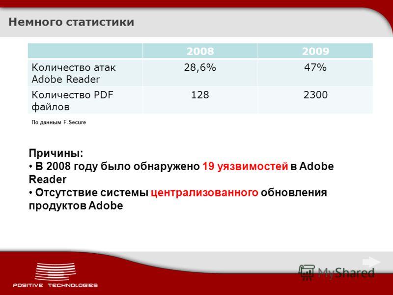 Немного статистики 20082009 Количество атак Adobe Reader 28,6%47% Количество PDF файлов 1282300 Причины: В 2008 году было обнаружено 19 уязвимостей в Adobe Reader Отсутствие системы централизованного обновления продуктов Adobe По данным F-Secure
