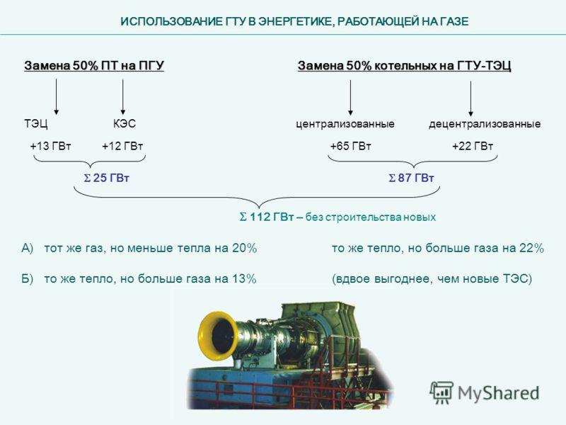 ИСПОЛЬЗОВАНИЕ ГТУ В ЭНЕРГЕТИКЕ, РАБОТАЮЩЕЙ НА ГАЗЕ Замена 50% ПТ на ПГУ Замена 50% котельных на ГТУ-ТЭЦ ТЭЦКЭСцентрализованныедецентрализованные +13 ГВт+12 ГВт+65 ГВт+22 ГВт 25 ГВт 87 ГВт 112 ГВт – без строительства новых А) тот же газ, но меньше теп