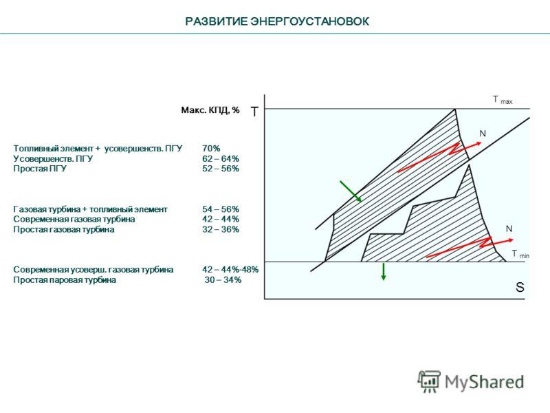 T T max T min S N N Макс. КПД, % Топливный элемент + усовершенств. ПГУ70% Усовершенств. ПГУ62 – 64% Простая ПГУ52 – 56% Газовая турбина + топливный элемент54 – 56% Современная газовая турбина42 – 44% Простая газовая турбина32 – 36% Современная усовер