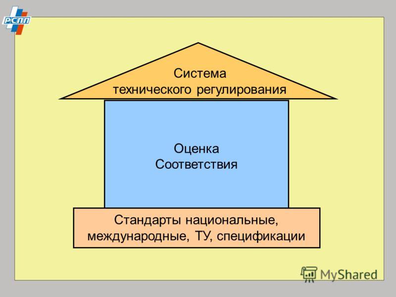 Система технического регулирования Оценка Соответствия Стандарты национальные, международные, ТУ, спецификации