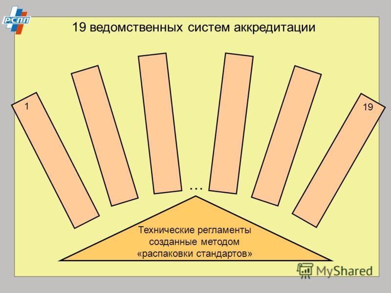 Технические регламенты созданные методом «распаковки стандартов» 19 ведомственных систем аккредитации … 1 19