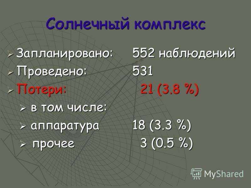 Солнечный комплекс Запланировано:552 наблюдений Запланировано:552 наблюдений Проведено:531 Проведено:531 Потери: 21 (3.8 %) Потери: 21 (3.8 %) в том числе: в том числе: аппаратура18 (3.3 %) аппаратура18 (3.3 %) прочее 3 (0.5 %) прочее 3 (0.5 %)