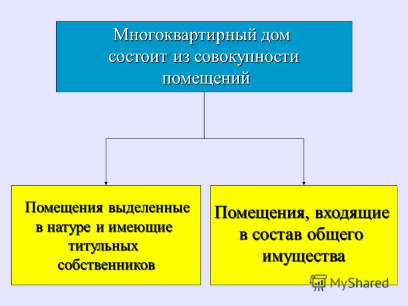 Многоквартирный дом состоит из совокупности помещений помещений Помещения выделенные Помещения выделенные в натуре и имеющие титульныхсобственников Помещения, входящие в состав общего имущества