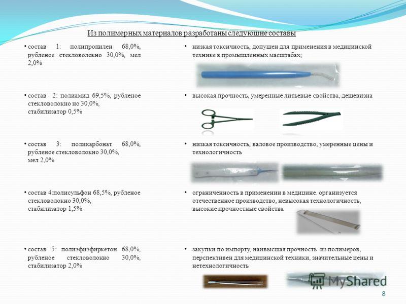 Из полимерных материалов разработаны следующие составы состав 1: полипропилен 68,0%, рубленое стекловолокно 30,0%, мел 2,0% состав 2: полиамид 69,5%, рубленое стекловолокно но 30,0%, стабилизатор 0,5% состав 3: поликарбонат 68,0%, рубленое стекловоло