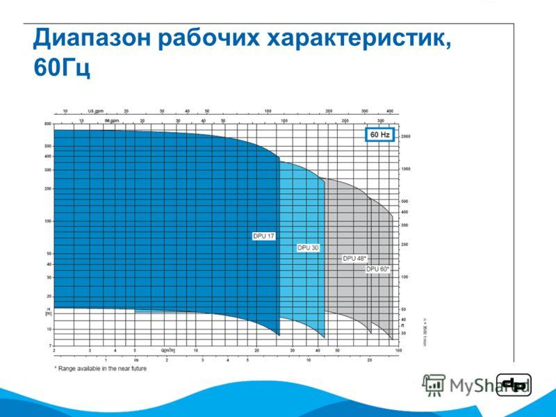 Диапазон рабочих характеристик, 60Гц