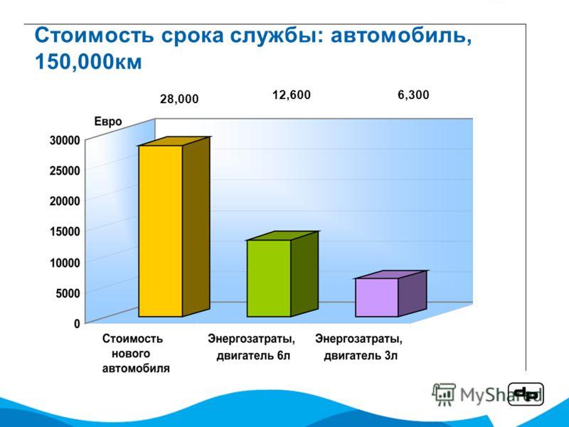 Стоимость срока службы: автомобиль, 150,000км 12,600 28,000 6,300