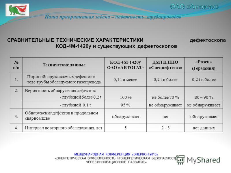 Объемы ввода в эксплуатацию магистральных газопроводов ОАО « Газпром » Пик ввода новых газопроводов приходился на 1982 - 1990 гг.
