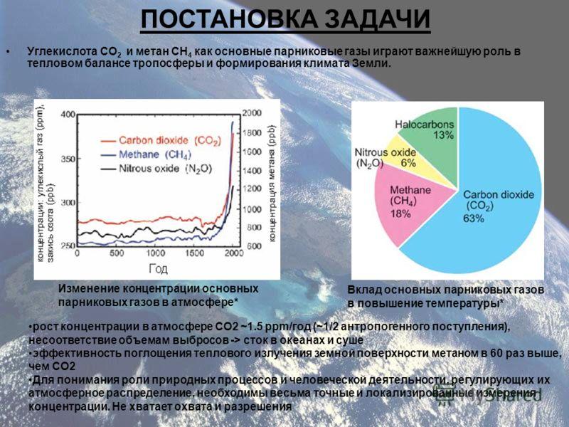 Углекислота CO 2 и метан CH 4 как основные парниковые газы играют важнейшую роль в тепловом балансе тропосферы и формирования климата Земли. Изменение концентрации основных парниковых газов в атмосфере* Вклад основных парниковых газов в повышение тем