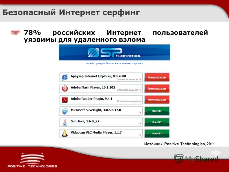Безопасный Интернет серфинг 78% российских Интернет пользователей уязвимы для удаленного взлома Источник: Positive Technologies, 2011