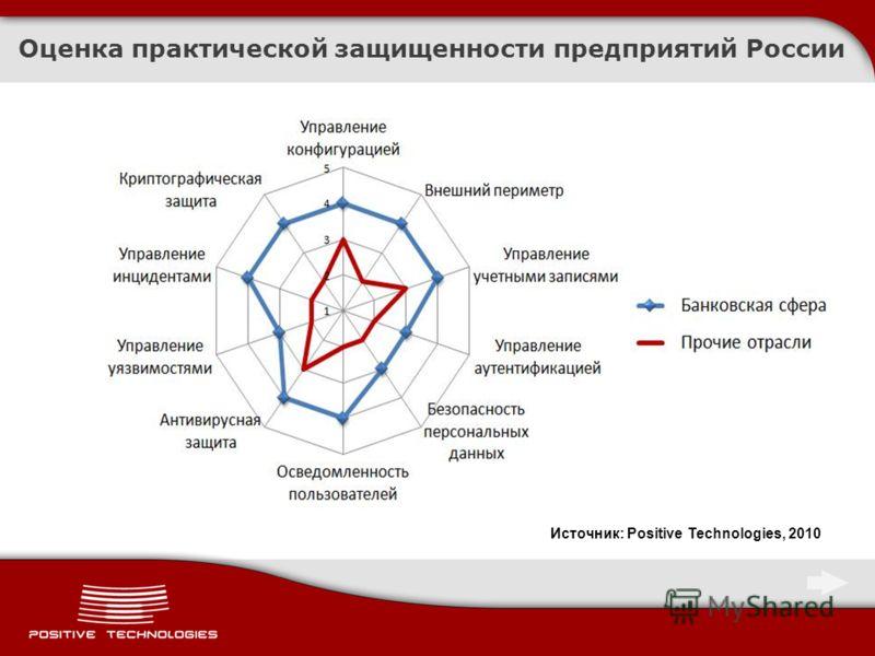 Оценка практической защищенности предприятий России Источник: Positive Technologies, 2010