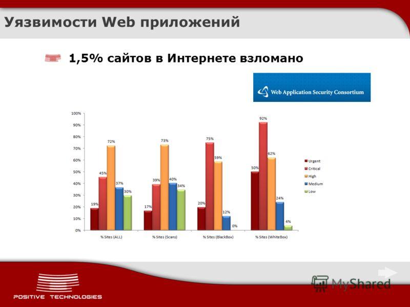 Уязвимости Web приложений 1,5% сайтов в Интернете взломано