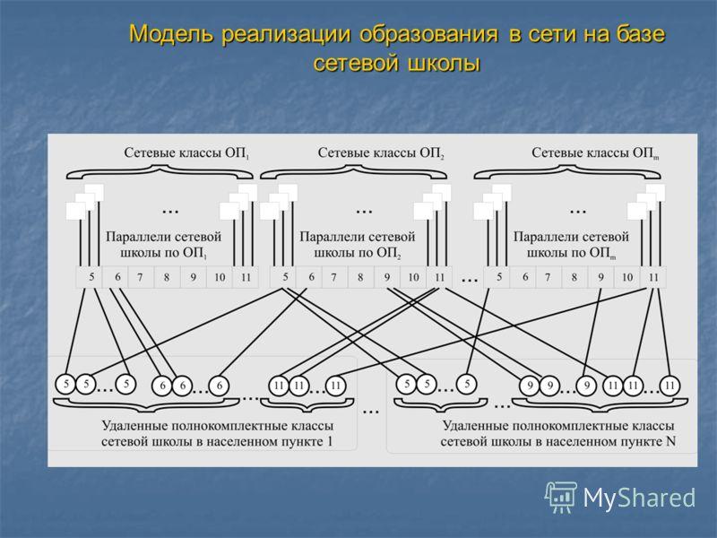 Модель реализации образования в сети на базе сетевой школы