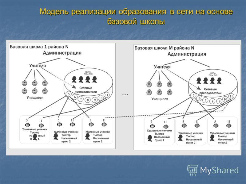 Модель реализации образования в сети на основе базовой школы