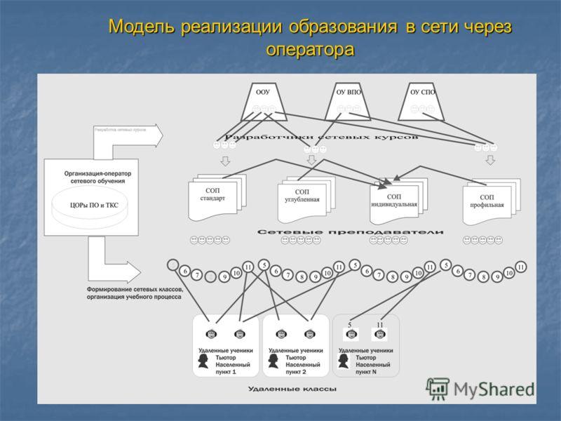 Модель реализации образования в сети через оператора