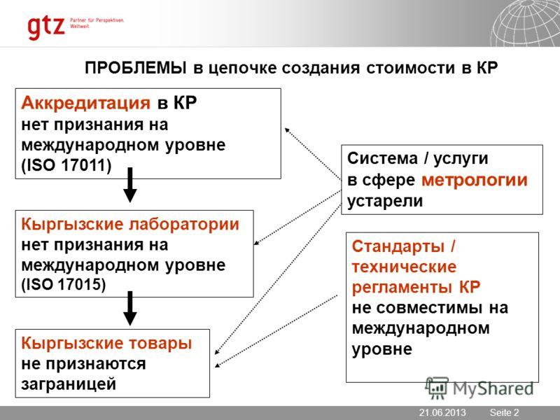21.06.2013 Seite 2 Seite 221.06.2013 ПРОБЛЕМЫ в цепочке создания стоимости в КР Аккредитация в КР нет признания на международном уровне (ISO 17011) Кыргызские лаборатории нет признания на международном уровне (ISO 17015) Кыргызские товары не признают