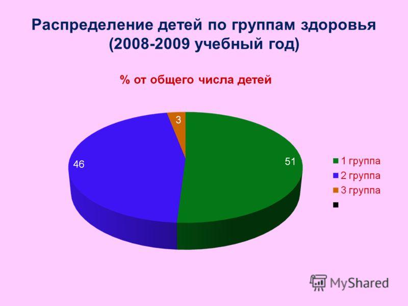 Распределение детей по группам здоровья (2008-2009 учебный год)