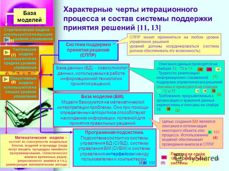 99 Системы поддержки принятия решений [11, 13] Человек как управляющее звено Вводит первичные данные Результатная информация Взаимодействие между человеком и компьютером итерационный процесс Создание новой информации Принимает окончательное решение О