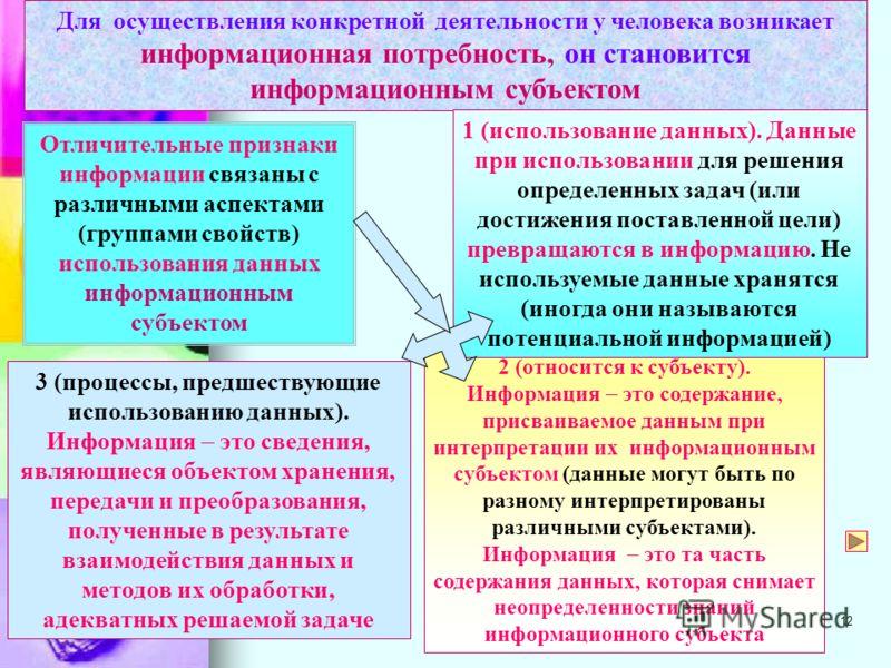 11 Информационный объект (из социальной сферы) сигнал (сообщение) регистрация (запись) данные Информационный объект первоисточник информации (социальная сфера) Сообщения (сигналы), представленные в языковой форме и несущие соответствующие сведения об