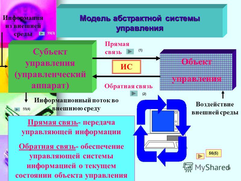 53 Человек и коммуникационный процесс Человек (или коллектив людей) как живая система Искусственная система (например, персональный компьютер ПК, специализированная вычислительная система СВС и т. д.) Искусственная система (ПК, СВС) Распределенная си