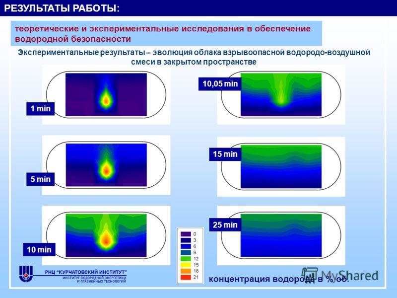 1 min 5 min 10 min 10,05 min 15 min 25 min концентрация водорода в % об. Экспериментальные результаты – эволюция облака взрывоопасной водородо-воздушной смеси в закрытом пространстве РЕЗУЛЬТАТЫ РАБОТЫ: теоретические и экспериментальные исследования в