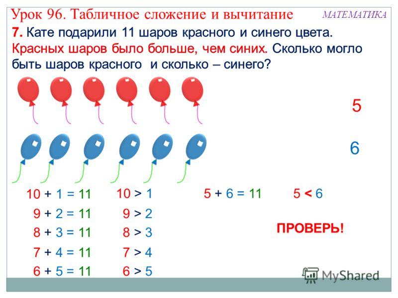 7. Кате подарили 11 шаров красного и синего цвета. Красных шаров было больше, чем синих. Сколько могло быть шаров красного и сколько – синего? 9 > 29 > 2 8 > 38 > 3 7 > 47 > 4 6 > 56 > 5 ПРОВЕРЬ! Урок 96. Табличное сложение и вычитание МАТЕМАТИКА 10
