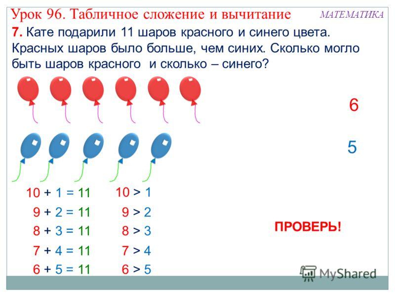 1 9 23 8 4 7 5 6 ПРОВЕРЬ! Урок 96. Табличное сложение и вычитание МАТЕМАТИКА 9 > 29 > 2 8 > 38 > 3 7 > 47 > 4 6 > 56 > 5 10 + 1 = 11 10 > 1 9 + 2 = 11 8 + 3 = 11 7 + 4 = 11 6 + 5 = 11