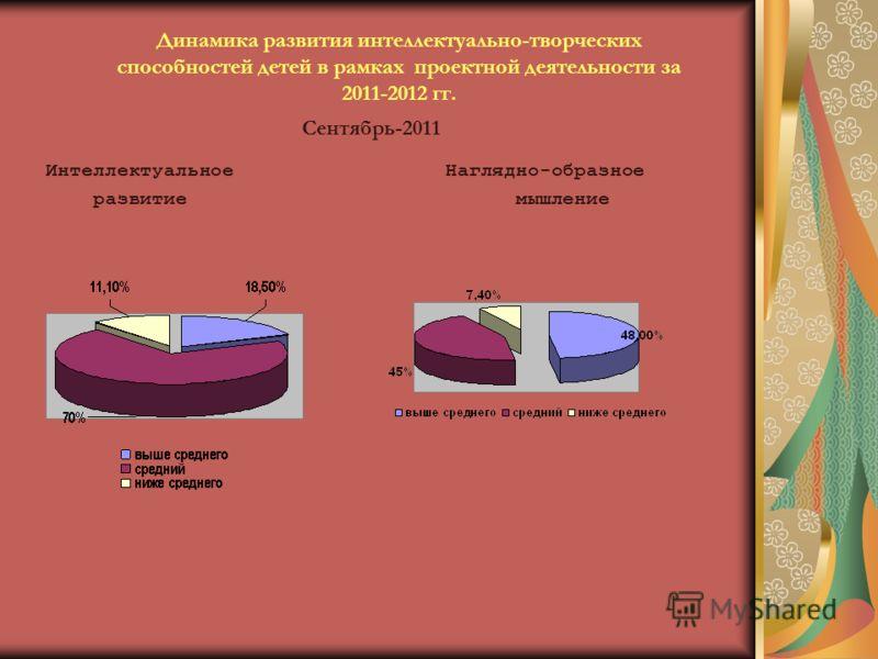 Динамика развития интеллектуально-творческих способностей детей в рамках проектной деятельности за 2011-2012 гг. Интеллектуальное Наглядно-образное развитие мышление Сентябрь-2011