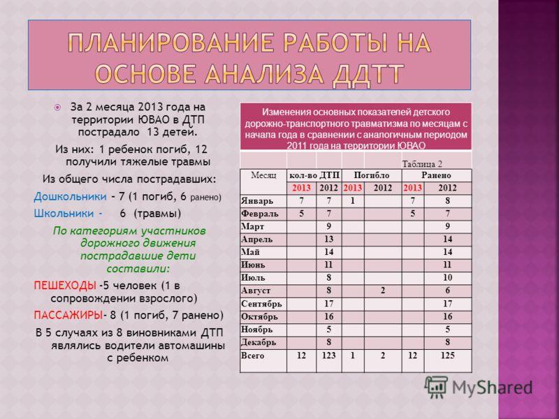 За 2 месяца 2013 года на территории ЮВАО в ДТП пострадало 13 детей. Из них: 1 ребенок погиб, 12 получили тяжелые травмы Из общего числа пострадавших: Дошкольники – 7 (1 погиб, 6 ранено) Школьники - 6 (травмы) По категориям участников дорожного движен
