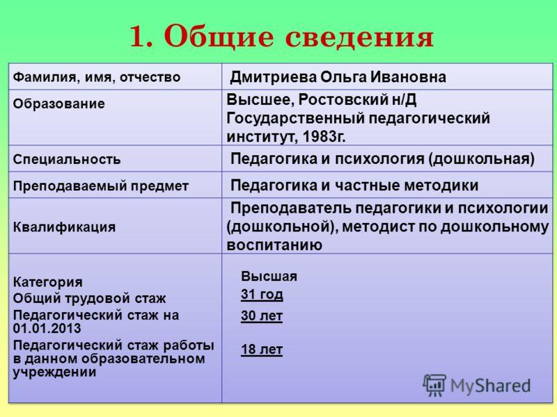 1. Общие сведения Высшая 31 год 30 лет 18 лет