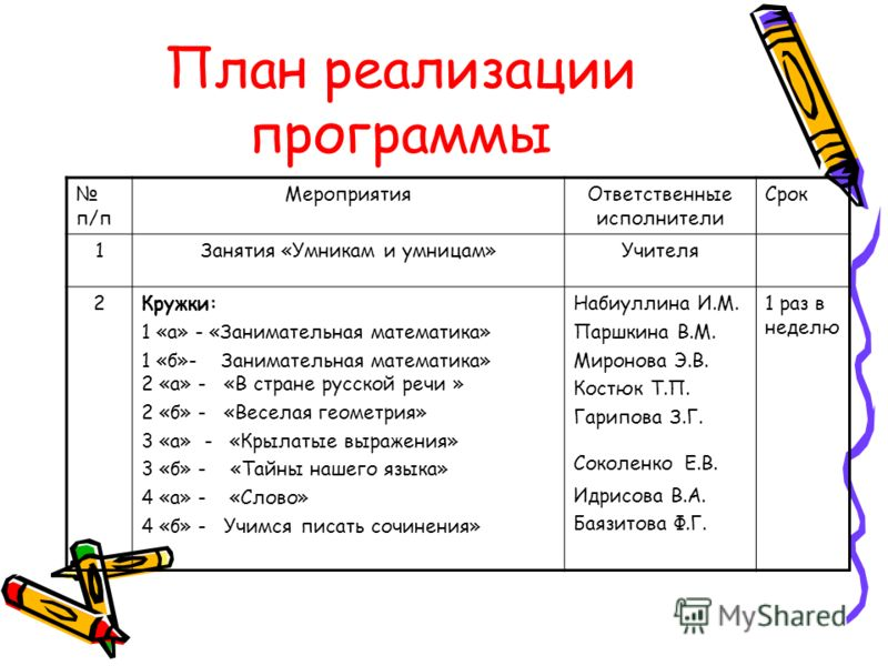 План реализации программы п/п МероприятияОтветственные исполнители Срок 1Занятия «Умникам и умницам»Учителя 2Кружки: 1 «а» - «Занимательная математика» 1 «б»- Занимательная математика» 2 «а» - «В стране русской речи » 2 «б» - «Веселая геометрия» 3 «а