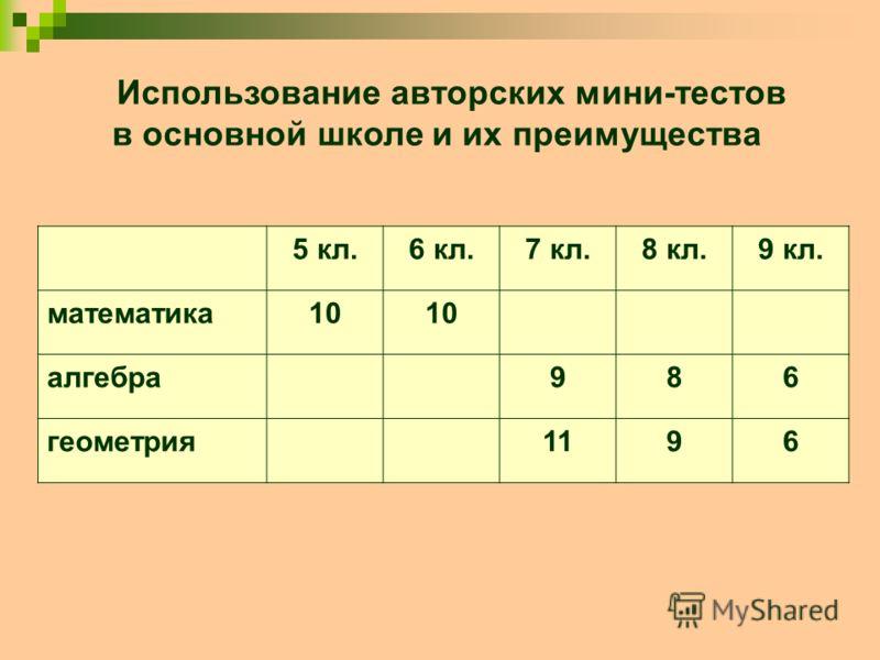 Использование авторских мини-тестов в основной школе и их преимущества 5 кл.6 кл.7 кл.8 кл.9 кл. математика10 алгебра986 геометрия1196