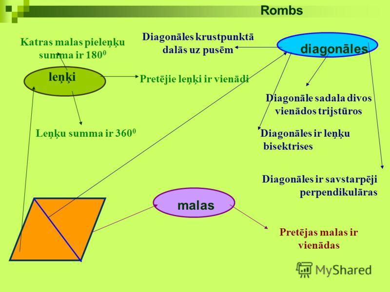 Rombs Katras malas pieleņķu summa ir 180 0 Diagonāles krustpunktā dalās uz pusēm leņķi Pretējie leņķi ir vienādi Diagonāle sadala divos vienādos trijstūros Leņķu summa ir 360 0 Diagonāles ir leņķu bisektrises Diagonāles ir savstarpēji perpendikulāras