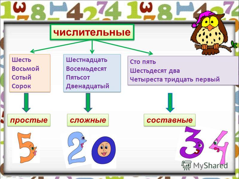 Тема 2. Разряды числительных по строению: простые, сложные, составные