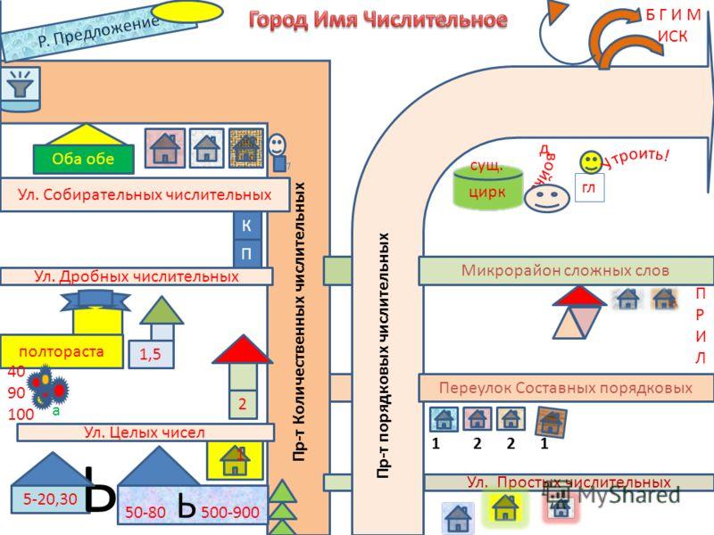 Тема 9. Систематизация и обобщение изученного о числительном