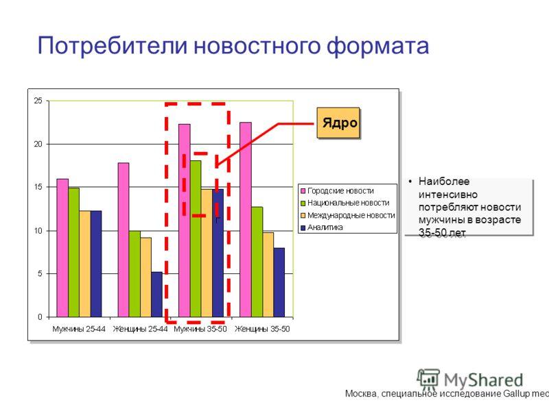 Москва, специальное исследование Gallup media Ядро Потребители новостного формата Наиболее интенсивно потребляют новости мужчины в возрасте 35-50 лет