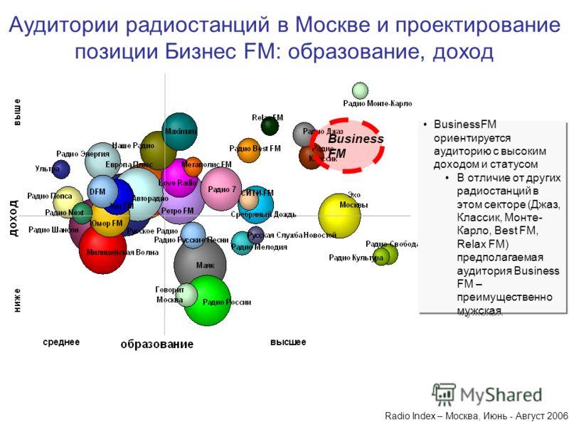 Business FM Radio Index – Москва, Июнь - Август 2006 Аудитории радиостанций в Москве и проектирование позиции Бизнес FM: образование, доход BusinessFM ориентируется аудиторию с высоким доходом и статусом В отличие от других радиостанций в этом сектор