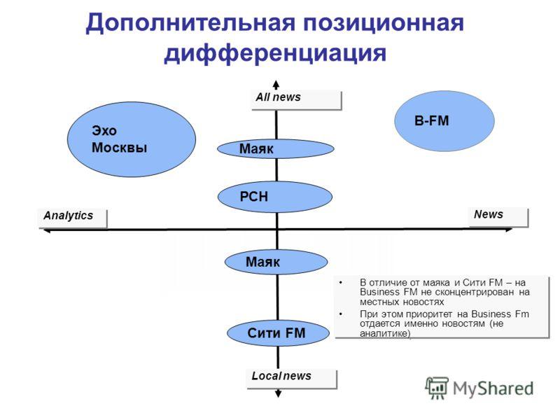 Analytics News All news Local news B-FM Эхо Москвы Маяк РСН Маяк Сити FM Дополнительная позиционная дифференциация В отличие от маяка и Сити FM – на Business FM не сконцентрирован на местных новостях При этом приоритет на Business Fm отдается именно