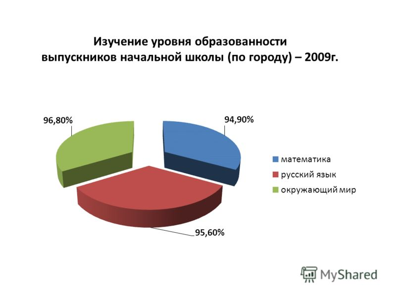 Изучение уровня образованности выпускников начальной школы (по городу) – 2009г.