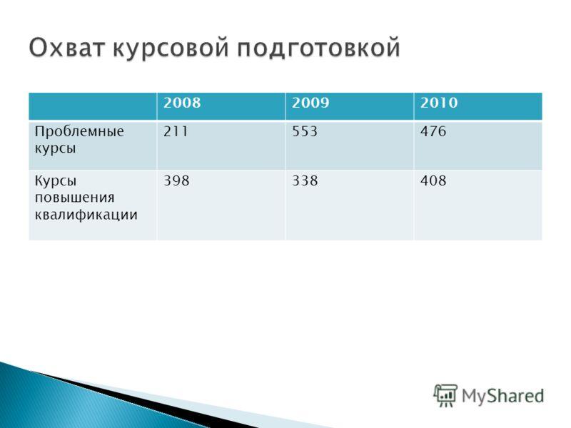 200820092010 Проблемные курсы 211553476 Курсы повышения квалификации 398338408
