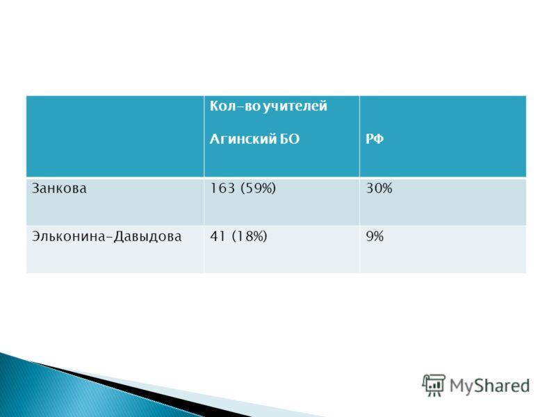 Кол-во учителей Агинский БОРФ Занкова163 (59%)30% Эльконина-Давыдова41 (18%)9%
